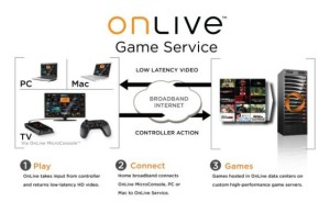Onlive space technology